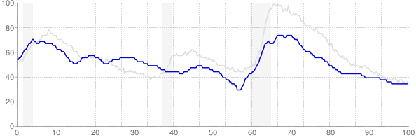 Montana monthly unemployment rate chart from 1990 to January 2020